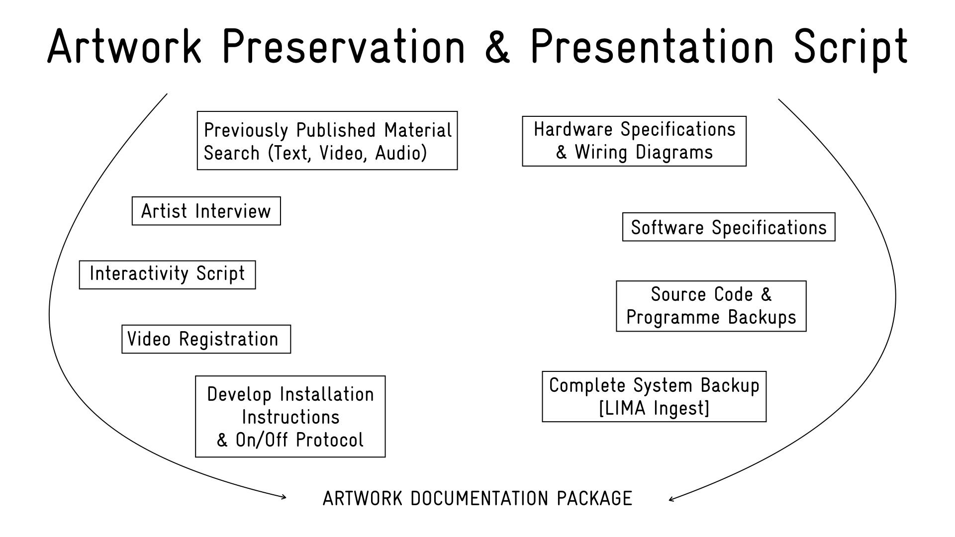 artwork documentation tool