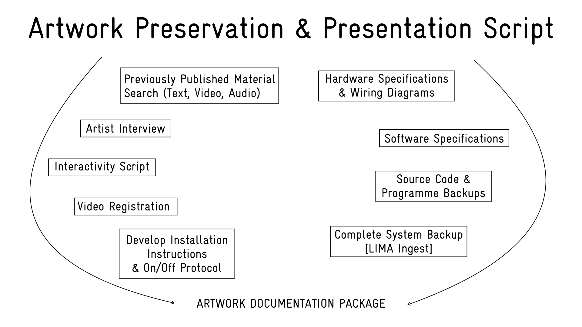 Future Proof Media Art Conclusions Wiring Diagram The Artwork Documentation Package Model Shown In Includes A Series Of Activities And Their Resulting Materials That Together Form Complete